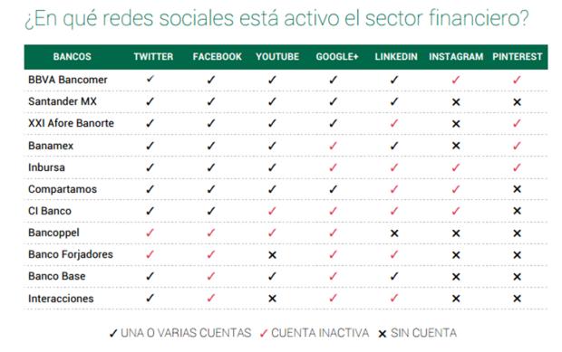 comparativo-actividad-redes-sociales